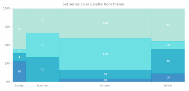 anychart.charts.Mekko.palette set asFromTheme created by AnyChart Team