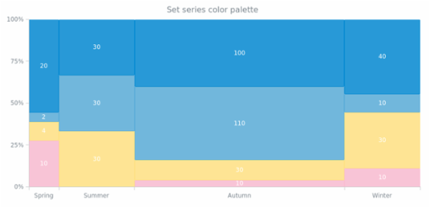 anychart.charts.Mekko.palette set created by AnyChart Team