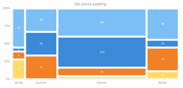 anychart.charts.Mekko.pointsPadding created by AnyChart Team