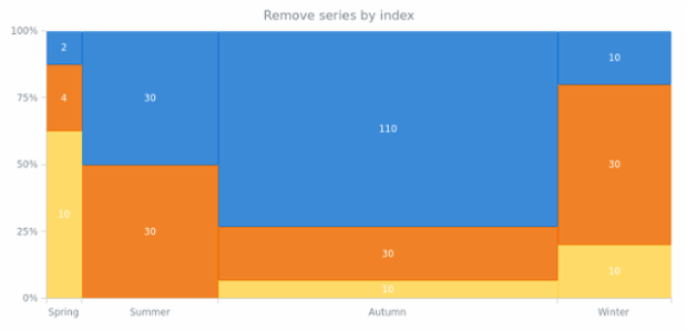 anychart.charts.Mekko.removeSeriesAt created by AnyChart Team