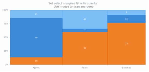 anychart.charts.Mekko.selectRectangleMarqueeFill set asOpacity created by AnyChart Team