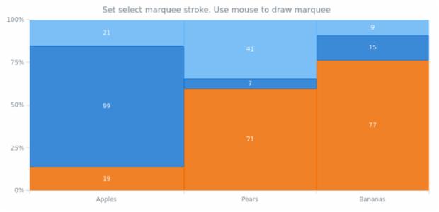 anychart.charts.Mekko.startRectangleMarqueeStroke created by AnyChart Team