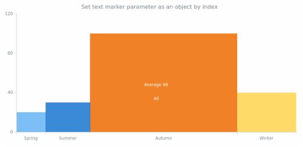 anychart.charts.Mekko.textMarker set asIndexObject created by AnyChart Team