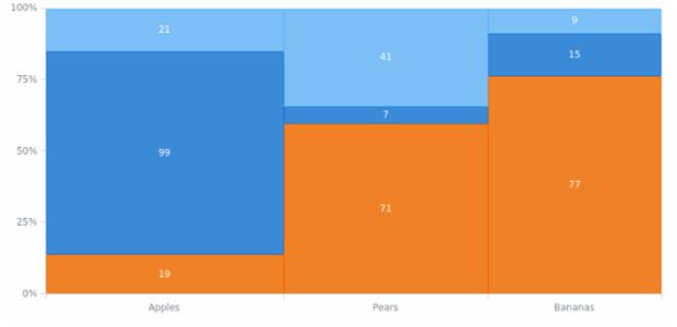 anychart.charts.Mekko.toXml asString created by AnyChart Team