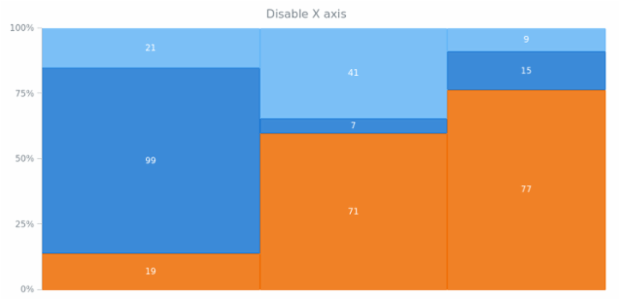 anychart.charts.Mekko.xAxis set asBool created by AnyChart Team