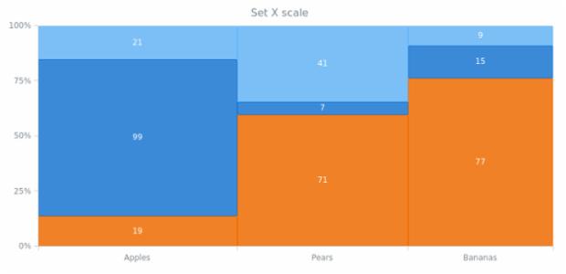 anychart.charts.Mekko.xScale set created by AnyChart Team