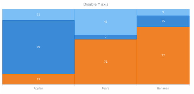anychart.charts.Mekko.yAxis set asBool created by AnyChart Team