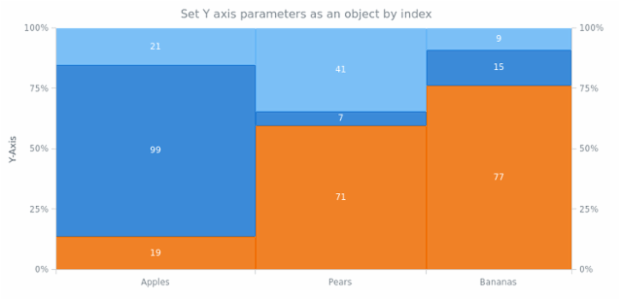 anychart.charts.Mekko.yAxis set asIndexObject created by AnyChart Team