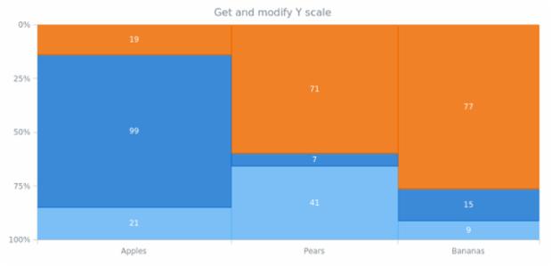 anychart.charts.Mekko.yScale get created by AnyChart Team
