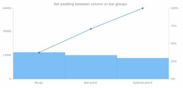 anychart.charts.Pareto.barGroupsPadding set created by AnyChart Team