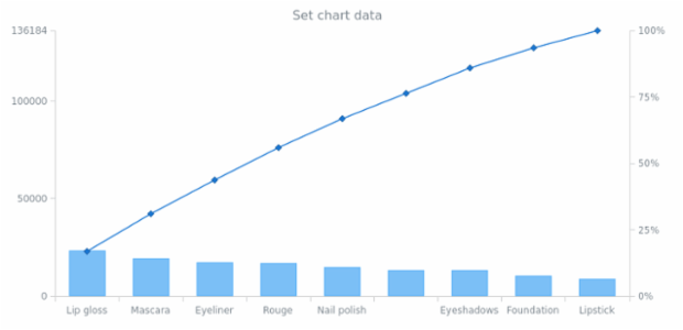 anychart.charts.Pareto.data set asArray created by AnyChart Team