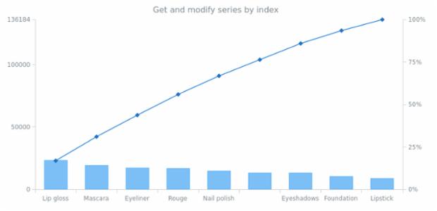 anychart.charts.Pareto.getSeriesAt created by AnyChart Team