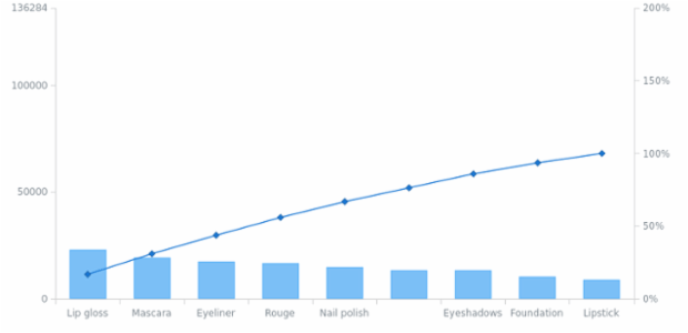 anychart.charts.Pareto.getYScales created by AnyChart Team