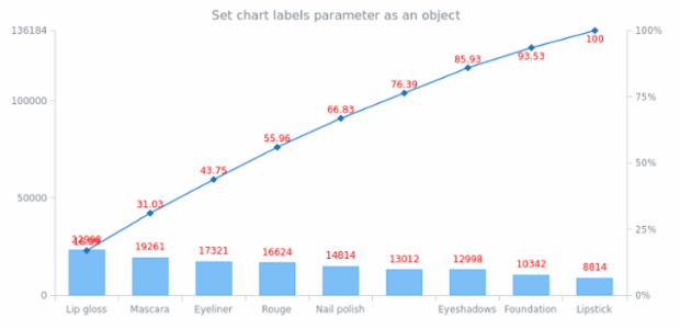 anychart.charts.Pareto.labels set asObj created by AnyChart Team