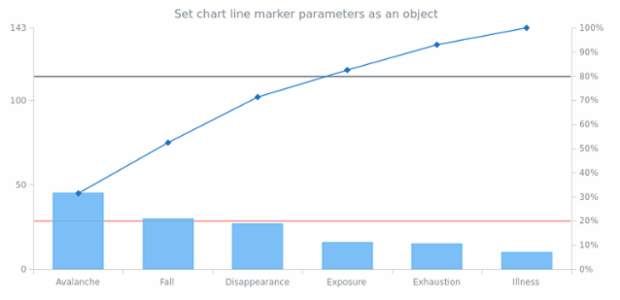 anychart.charts.Pareto.lineMarker set asObject created by AnyChart Team