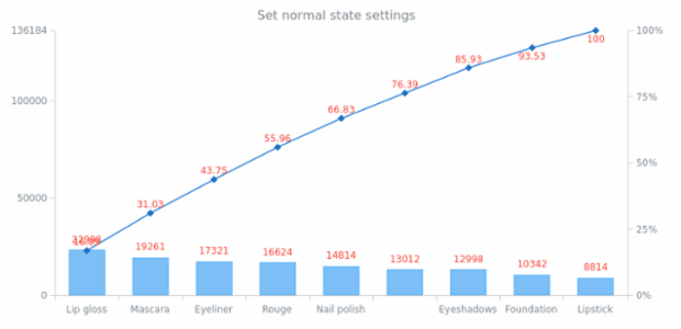 anychart.charts.Pareto.normal set created by AnyChart Team