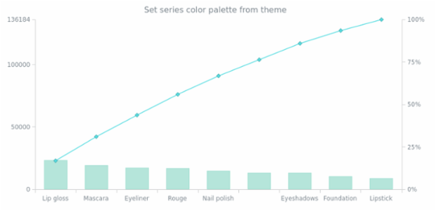 anychart.charts.Pareto.palette set asFromTheme created by AnyChart Team