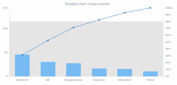 anychart.charts.Pareto.rangeMarker set asBool created by AnyChart Team