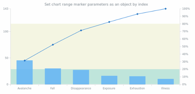 anychart.charts.Pareto.rangeMarker set asIndexObject created by AnyChart Team