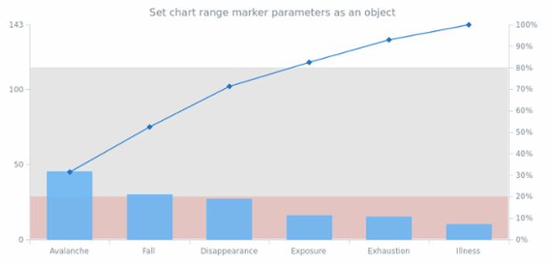 anychart.charts.Pareto.rangeMarker set asObject created by AnyChart Team