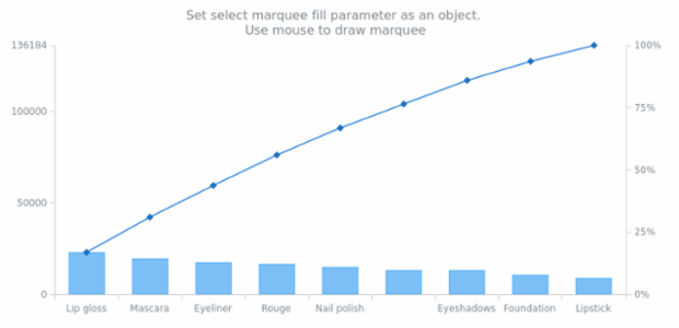 anychart.charts.Pareto.selectRectangleMarqueeFill set asObj created by AnyChart Team