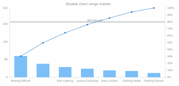 anychart.charts.Pareto.textMarker set asBool created by AnyChart Team