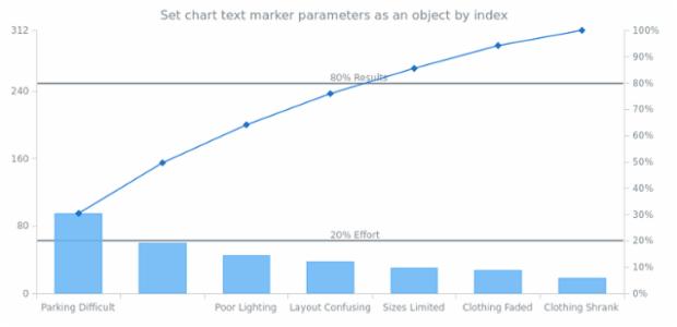 anychart.charts.Pareto.textMarker set asIndexObject created by AnyChart Team