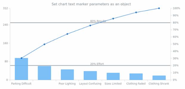 anychart.charts.Pareto.textMarker set asObject created by AnyChart Team