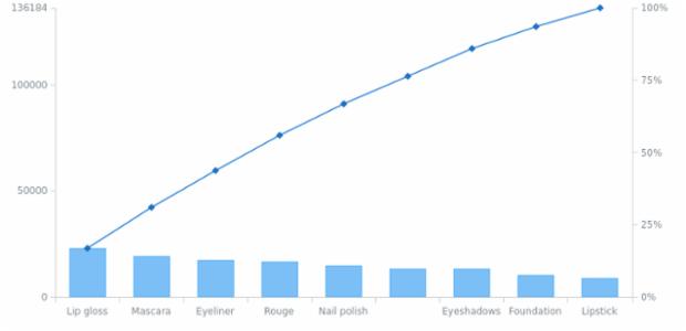 anychart.charts.Pareto.toXml asNode created by AnyChart Team
