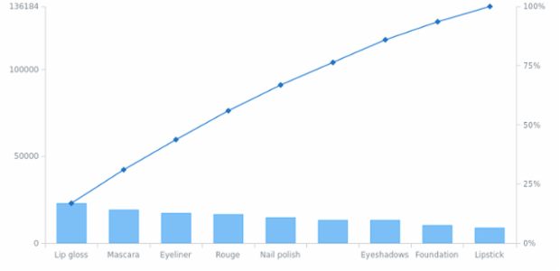 anychart.charts.Pareto.toXml asString created by AnyChart Team