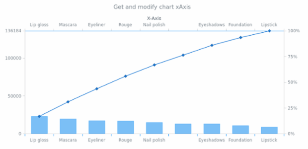 anychart.charts.Pareto.xAxis get created by AnyChart Team