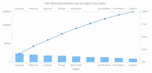 anychart.charts.Pareto.xAxis set asIndexObject created by AnyChart Team