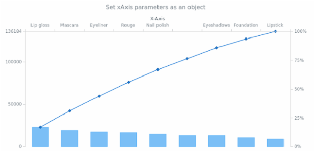 anychart.charts.Pareto.xAxis set asObject created by AnyChart Team