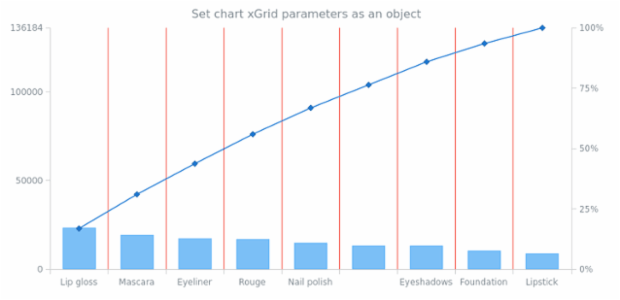 anychart.charts.Pareto.xGrid set asObject created by AnyChart Team