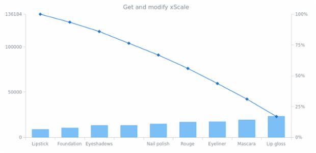 anychart.charts.Pareto.xScale get created by AnyChart Team