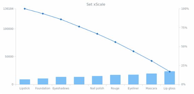 anychart.charts.Pareto.xScale set created by AnyChart Team