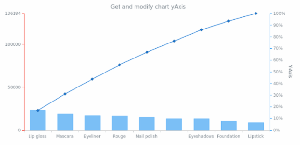anychart.charts.Pareto.yAxis get created by AnyChart Team