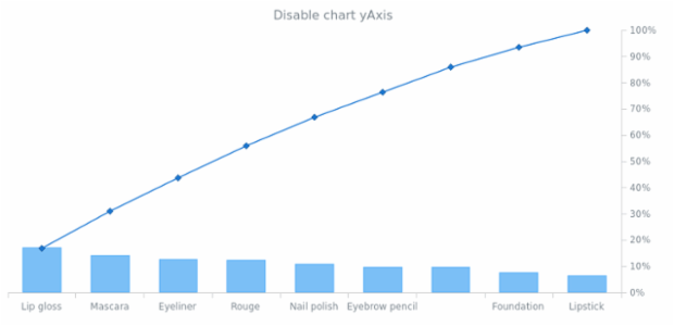 anychart.charts.Pareto.yAxis set asBool created by AnyChart Team