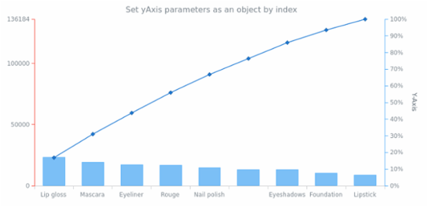 anychart.charts.Pareto.yAxis set asIndexObject created by AnyChart Team