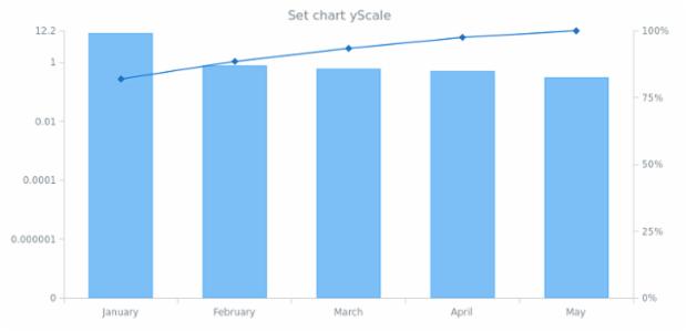 anychart.charts.Pareto.yScale set created by AnyChart Team