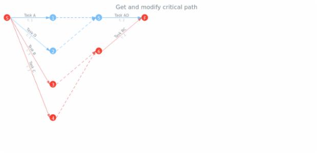 anychart.charts.Pert.criticalPath get created by AnyChart Team