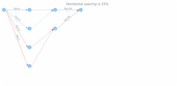 anychart.charts.Pert.horizontalSpacing get created by AnyChart Team