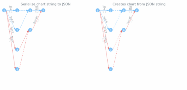 anychart.charts.Pert.toJson asString created by AnyChart Team