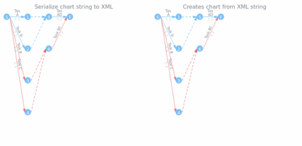 anychart.charts.Pert.toXml asString created by AnyChart Team