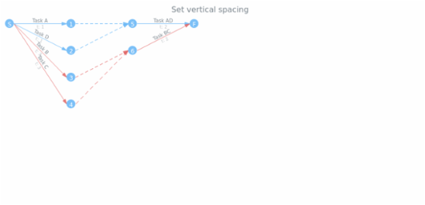 anychart.charts.Pert.verticalSpacing set created by AnyChart Team