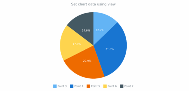 anychart.charts.Pie.data set asMappingView created by AnyChart Team