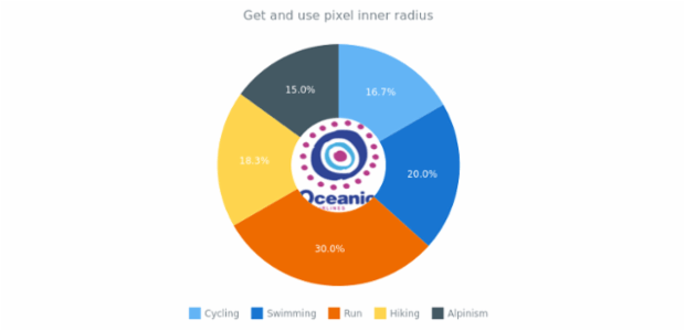 anychart.charts.Pie.getPixelInnerRadius created by AnyChart Team