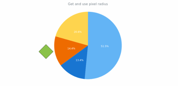 anychart.charts.Pie.getPixelRadius created by AnyChart Team
