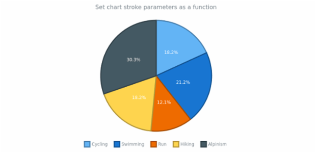 anychart.charts.Pie.stroke set asFunc created by AnyChart Team