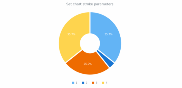 anychart.charts.Pie.stroke set created by AnyChart Team